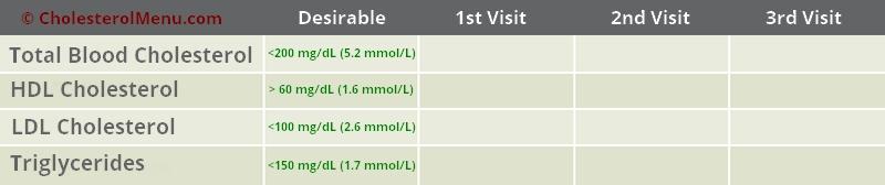 cholesterol progression chart