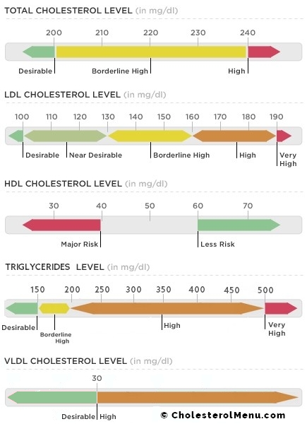 Normal cholesterol levels chart total ldl hdl triglycerides vldl